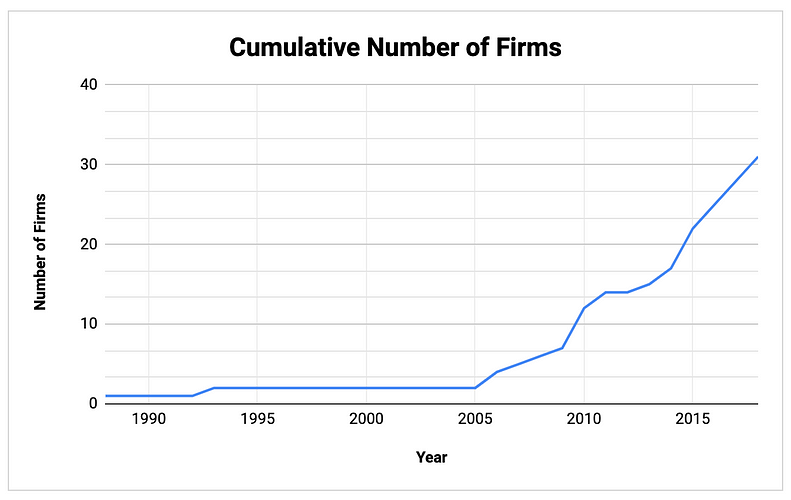 Number of RBI Firms, Over Time